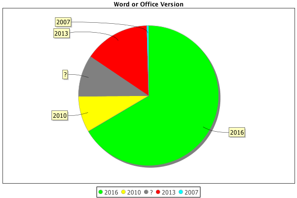 Office or Word Version